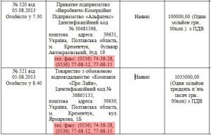 """ПП """"ВКП """"Альфатекс"""" та ТОВ «Компанія «Про Лайн»"""