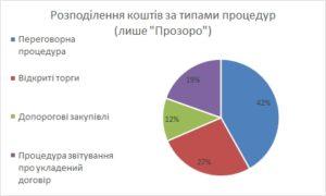 za-typamy-protsedur