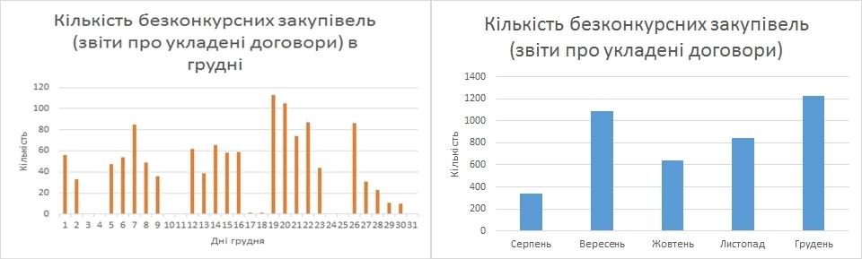 zvity-aktyvizatsiya
